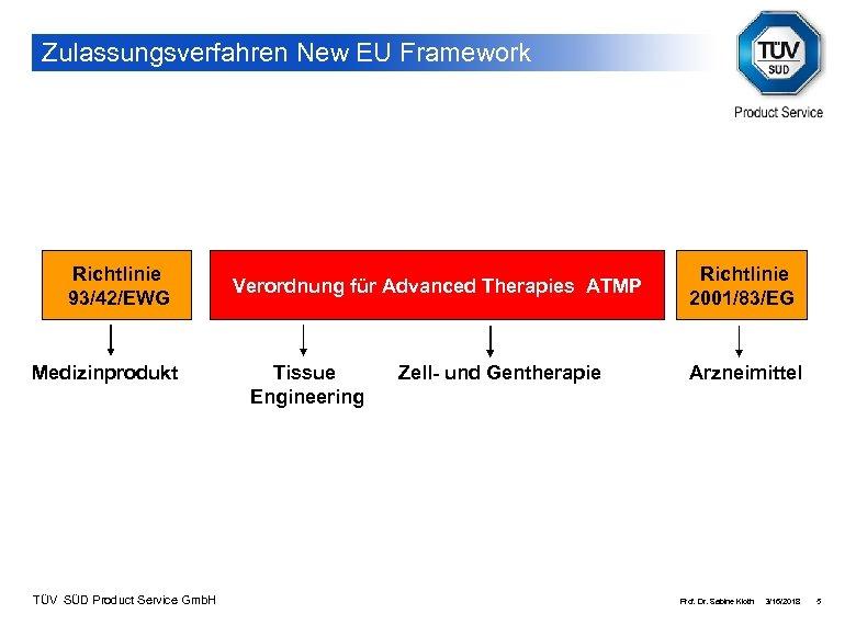Zulassungsverfahren New EU Framework Richtlinie 93/42/EWG Medizinprodukt TÜV SÜD Product Service Gmb. H Verordnung