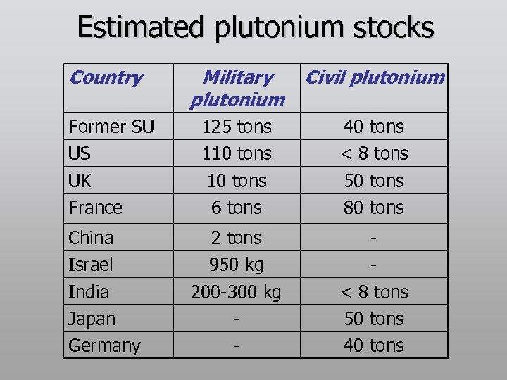 Estimated plutonium stocks Country Former SU US UK France China Israel India Japan Germany