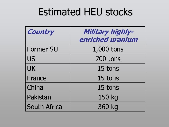 Estimated HEU stocks Country Former SU US UK France China Pakistan South Africa Military