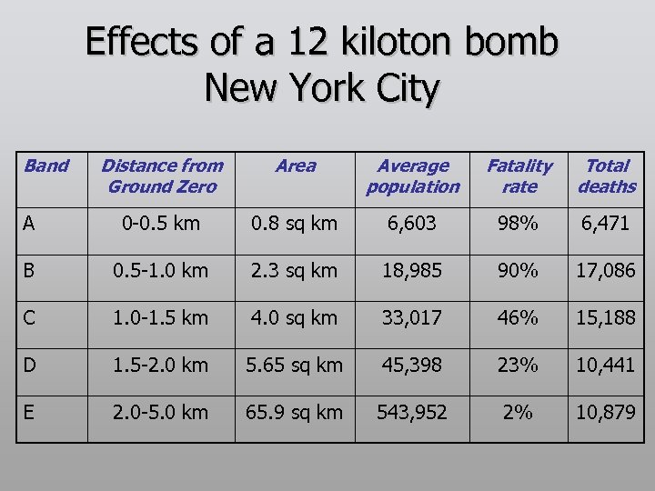 Effects of a 12 kiloton bomb New York City Band Distance from Ground Zero