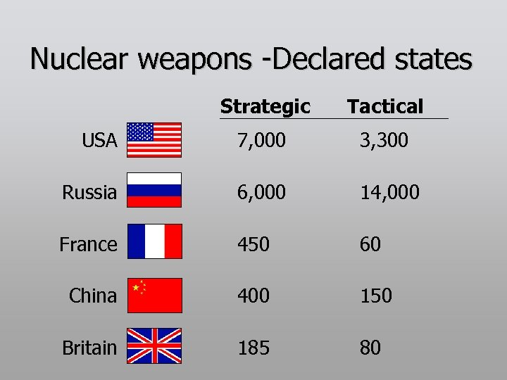Nuclear weapons -Declared states Strategic Tactical USA 7, 000 3, 300 Russia 6, 000