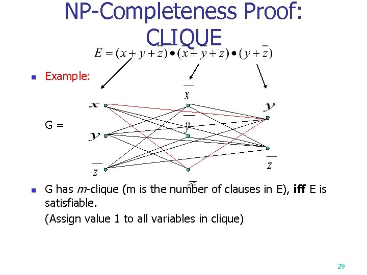 NP-Completeness Proof: CLIQUE n Example: G= n G has m-clique (m is the number