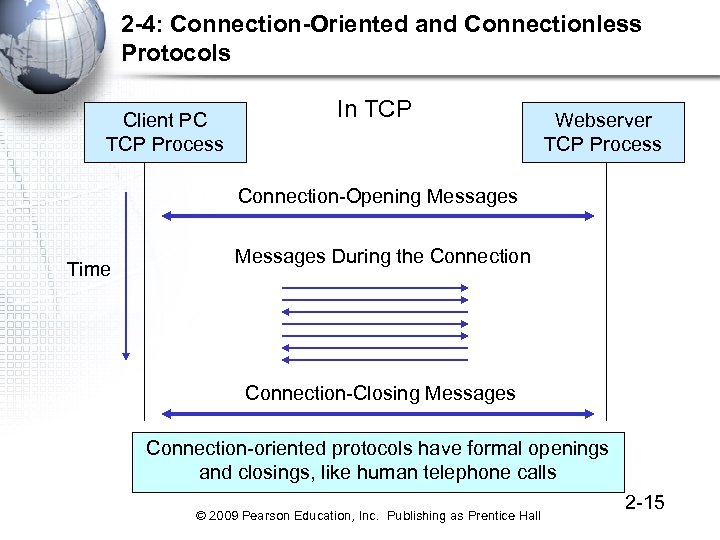 2 -4: Connection-Oriented and Connectionless Protocols Client PC TCP Process In TCP Webserver TCP