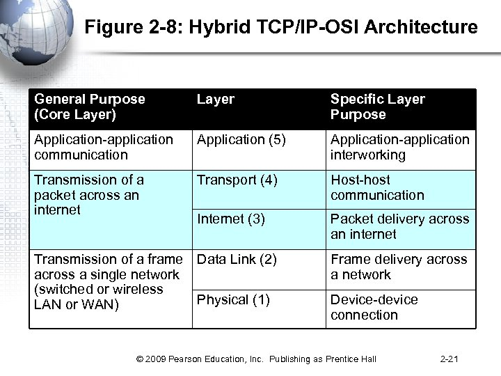 Figure 2 -8: Hybrid TCP/IP-OSI Architecture General Purpose (Core Layer) Layer Specific Layer Purpose