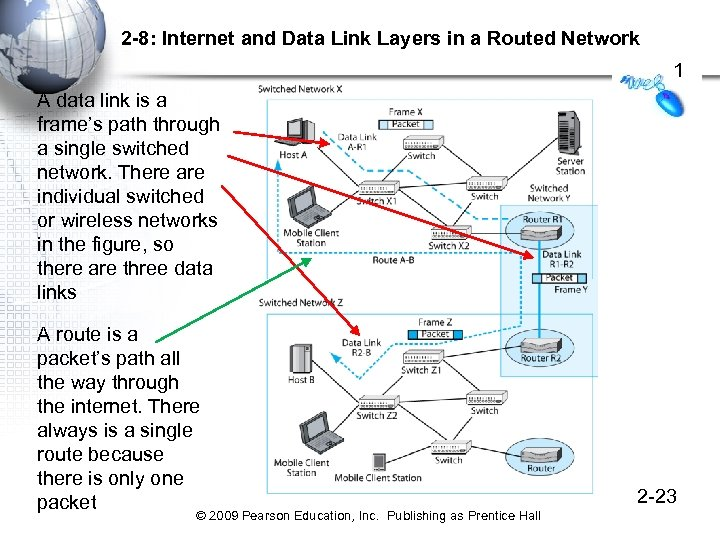 2 -8: Internet and Data Link Layers in a Routed Network 1 A data