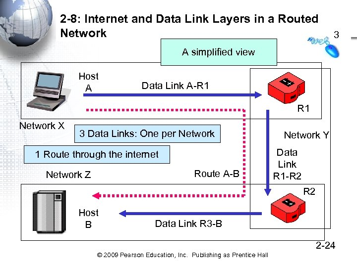 2 -8: Internet and Data Link Layers in a Routed Network 3 A simplified