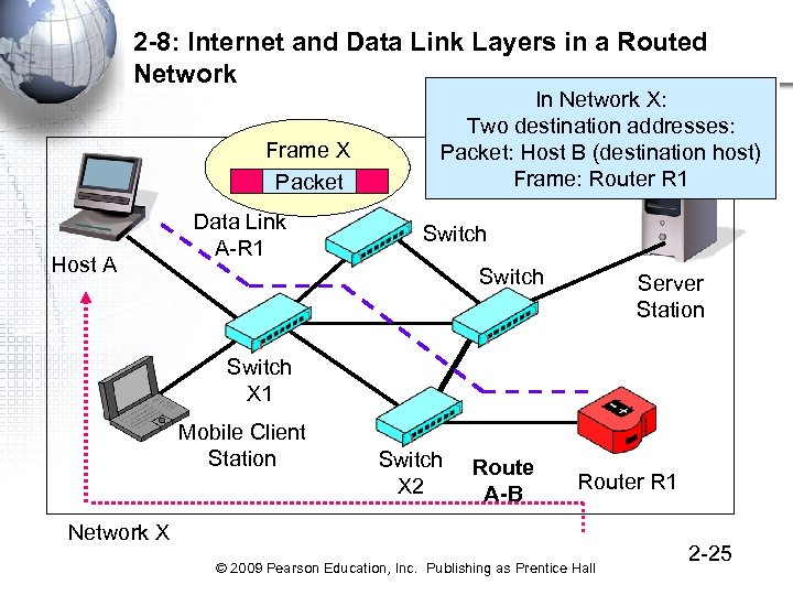 2 -8: Internet and Data Link Layers in a Routed Network Frame X Packet