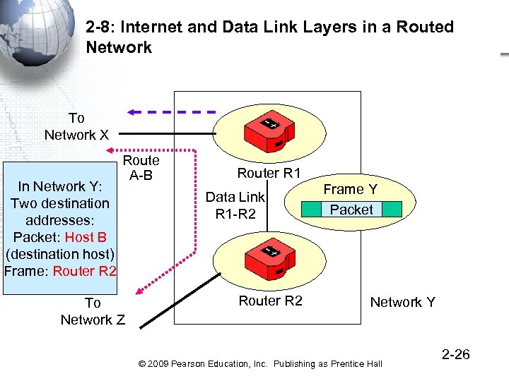 2 -8: Internet and Data Link Layers in a Routed Network To Network X