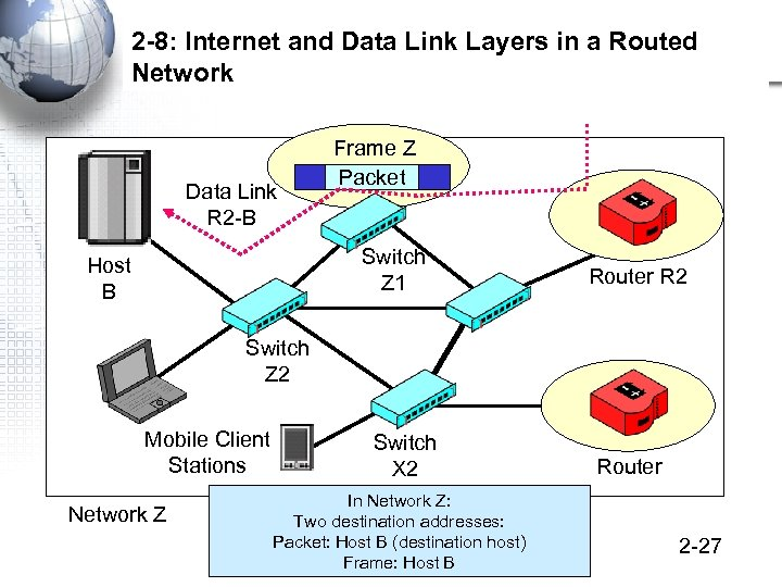 2 -8: Internet and Data Link Layers in a Routed Network Data Link R