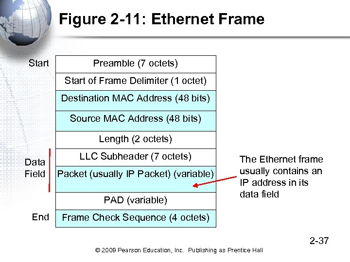Figure 2 -11: Ethernet Frame Start Preamble (7 octets) Start of Frame Delimiter (1