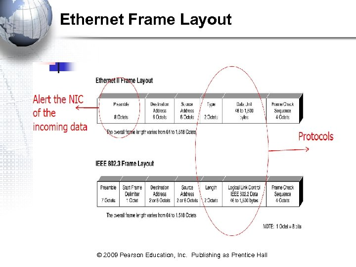 Ethernet Frame Layout © 2009 Pearson Education, Inc. Publishing as Prentice Hall