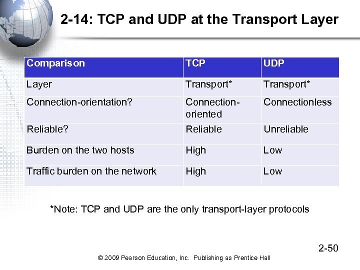 2 -14: TCP and UDP at the Transport Layer Comparison TCP UDP Layer Transport*