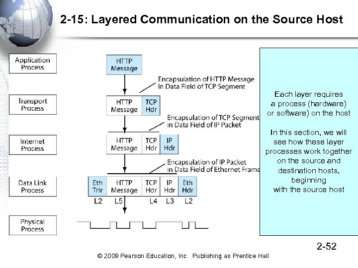 2 -15: Layered Communication on the Source Host Each layer requires a process (hardware)