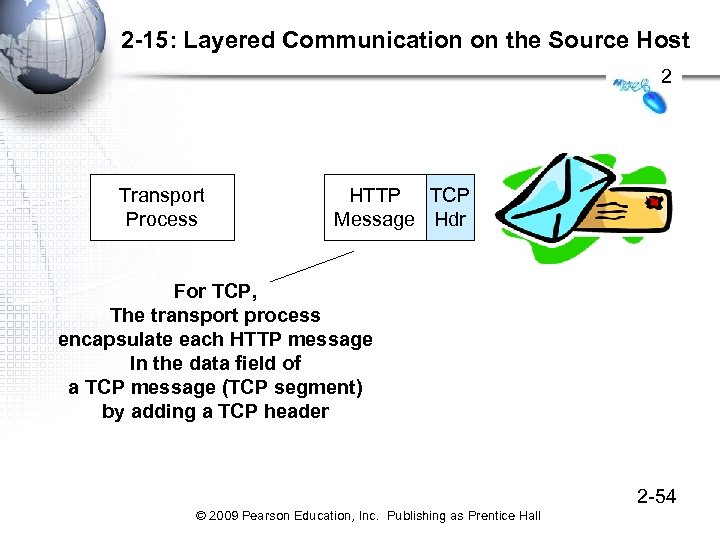2 -15: Layered Communication on the Source Host 2 Transport Process HTTP TCP Message