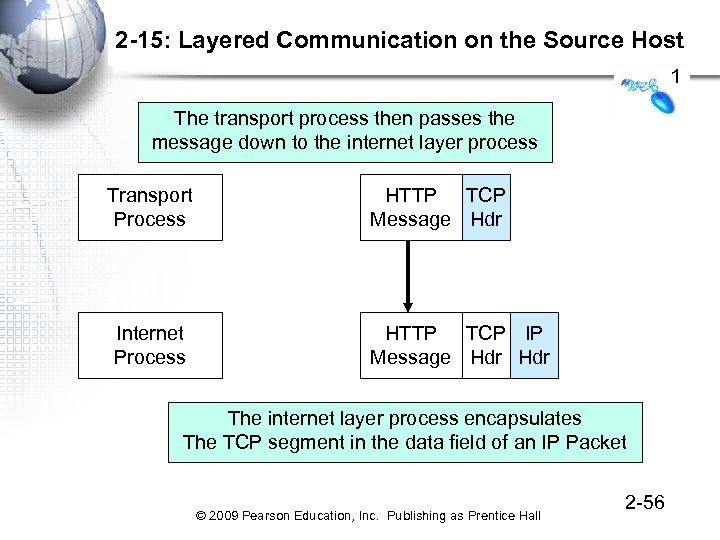 2 -15: Layered Communication on the Source Host 1 The transport process then passes