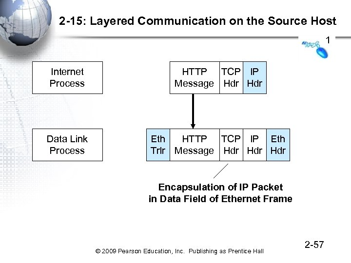 2 -15: Layered Communication on the Source Host 1 Internet Process HTTP TCP IP