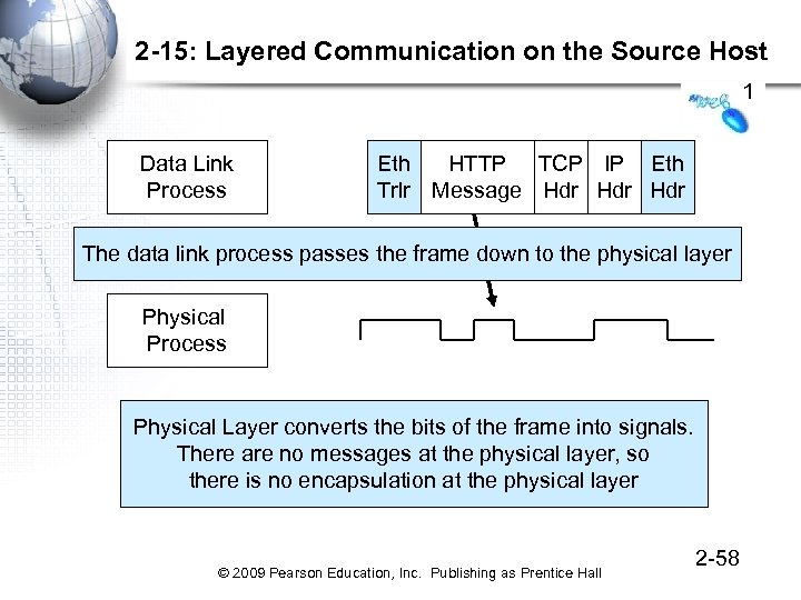 2 -15: Layered Communication on the Source Host 1 Data Link Process Eth HTTP