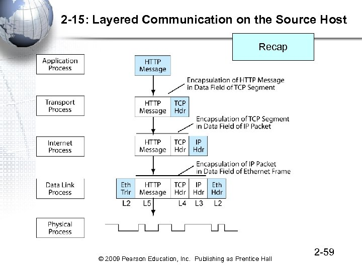2 -15: Layered Communication on the Source Host Recap © 2009 Pearson Education, Inc.
