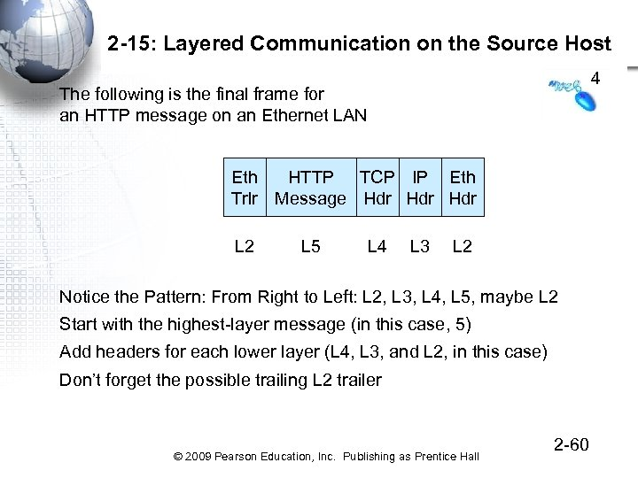 2 -15: Layered Communication on the Source Host 4 The following is the final