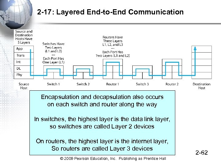 2 -17: Layered End-to-End Communication Encapsulation and decapsulation also occurs on each switch and