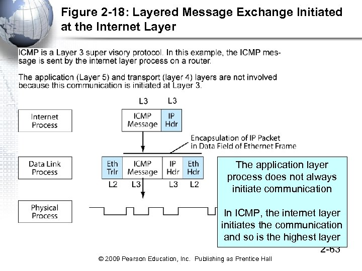 Figure 2 -18: Layered Message Exchange Initiated at the Internet Layer The application layer