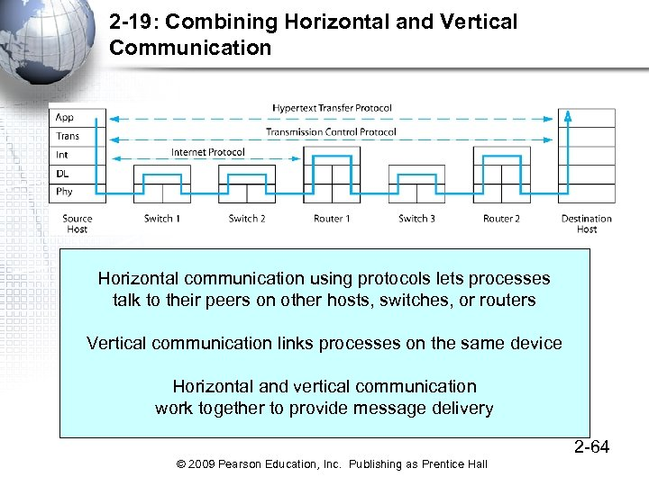 2 -19: Combining Horizontal and Vertical Communication Horizontal communication using protocols lets processes talk
