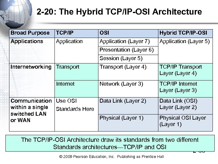 2 -20: The Hybrid TCP/IP-OSI Architecture Broad Purpose TCP/IP OSI Hybrid TCP/IP-OSI Applications Application