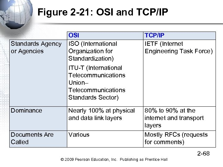 Figure 2 -21: OSI and TCP/IP OSI Standards Agency ISO (International or Agencies Organization