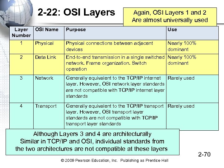 2 -22: OSI Layers Layer OSI Name Number Again, OSI Layers 1 and 2