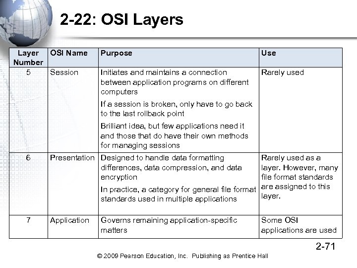 2 -22: OSI Layers Layer OSI Name Number 5 Session Purpose Use Initiates and