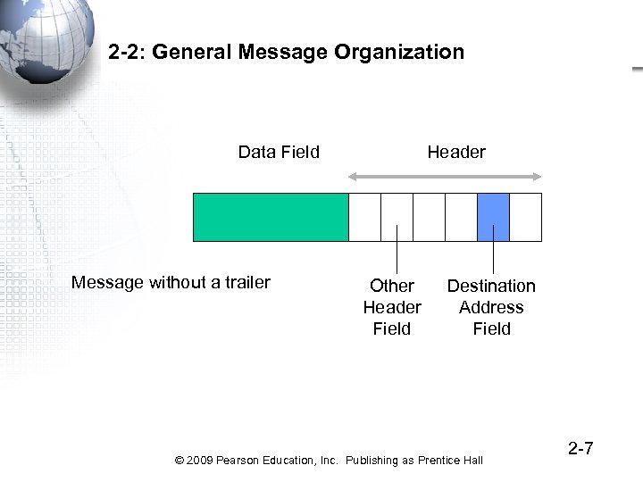 2 -2: General Message Organization Data Field Message without a trailer Header Other Header
