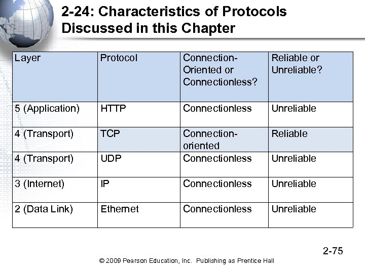 2 -24: Characteristics of Protocols Discussed in this Chapter Layer Protocol Connection. Oriented or