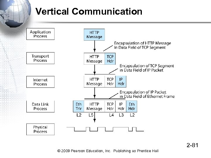 Vertical Communication 2 -81 © 2009 Pearson Education, Inc. Publishing as Prentice Hall