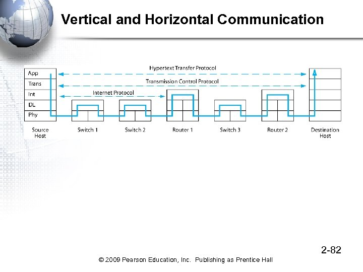 Vertical and Horizontal Communication 2 -82 © 2009 Pearson Education, Inc. Publishing as Prentice