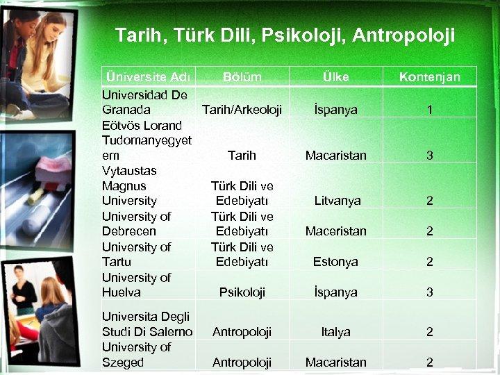 Tarih, Türk Dili, Psikoloji, Antropoloji Üniversite Adı Bölüm Universidad De Granada Tarih/Arkeoloji Eötvös Lorand