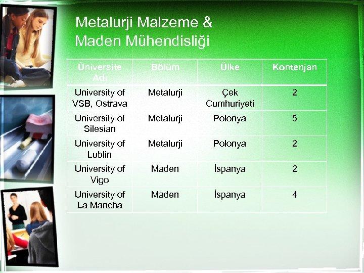 Metalurji Malzeme & Maden Mühendisliği Üniversite Adı Bölüm Ülke Kontenjan University of VSB, Ostrava