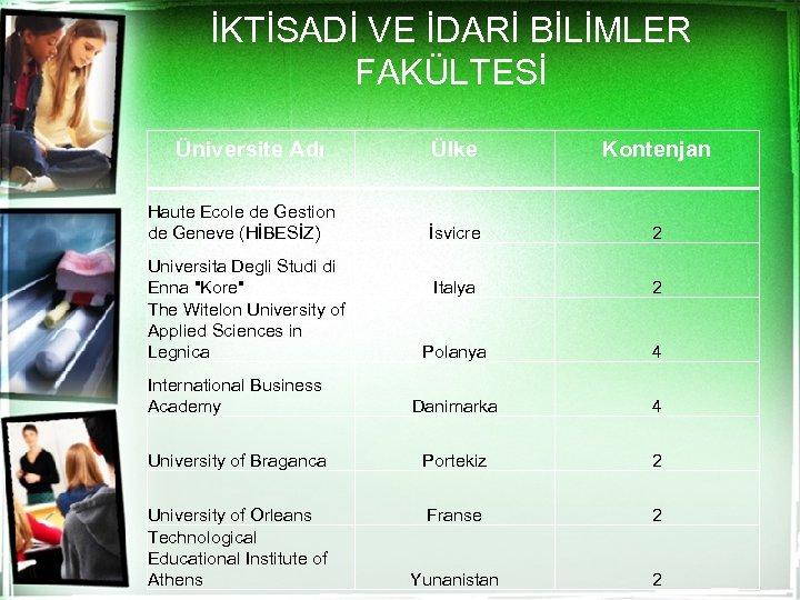 İKTİSADİ VE İDARİ BİLİMLER FAKÜLTESİ Üniversite Adı Ülke Kontenjan İsvicre 2 Italya 2 Polanya