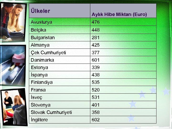 Ülkeler Aylık Hibe Miktarı (Euro) Avusturya 476 Belçika 448 Bulgaristan 281 Almanya 425 Çek