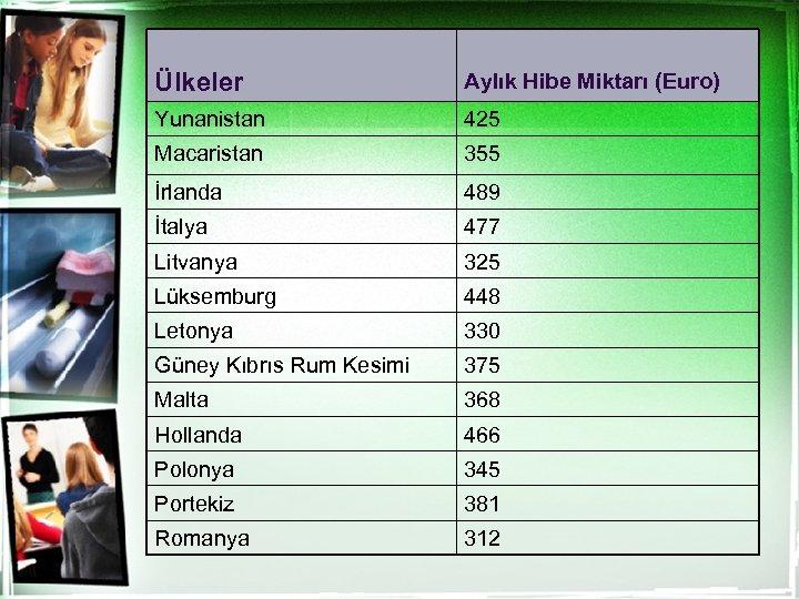 Ülkeler Aylık Hibe Miktarı (Euro) Yunanistan 425 Macaristan 355 İrlanda 489 İtalya 477 Litvanya