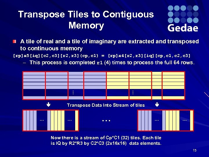 Transpose Tiles to Contiguous Memory A tile of real and a tile of imaginary