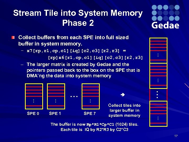Stream Tile into System Memory Phase 2 Collect buffers from each SPE into full