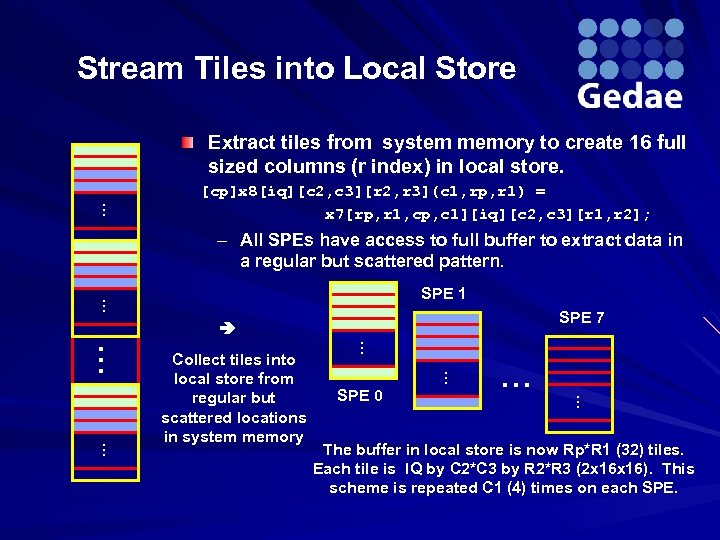 Stream Tiles into Local Store Extract tiles from system memory to create 16 full