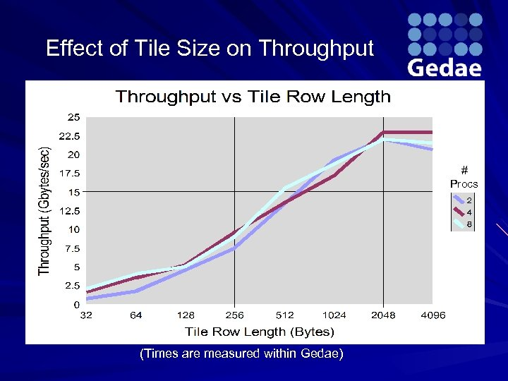 Effect of Tile Size on Throughput # Procs (Times are measured within Gedae)