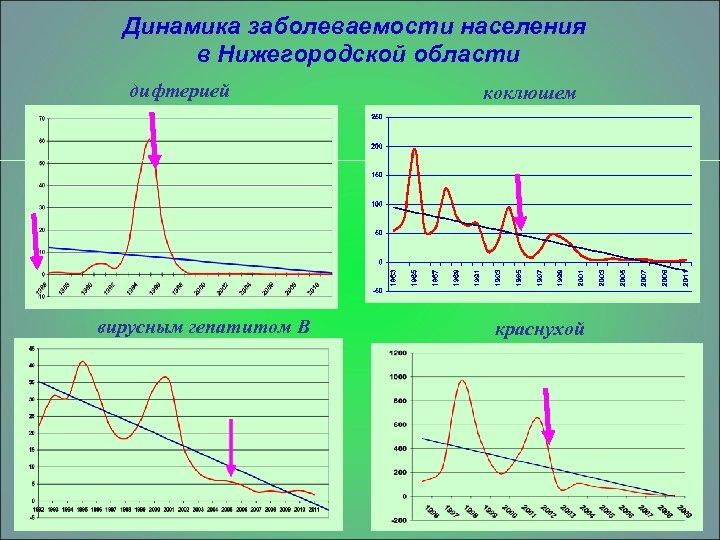 Динамика заболеваемости населения в Нижегородской области дифтерией вирусным гепатитом В коклюшем краснухой