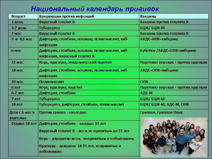 Национальный календарь прививок Возраст 1 день 3 -7 день 1 мес 3 и 4,