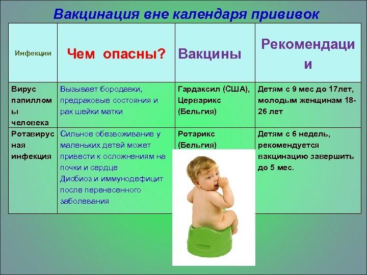 Вакцинация вне календаря прививок Инфекции Вирус папиллом ы человека Ротавирус ная инфекция Чем опасны?