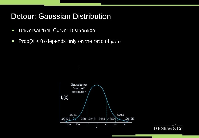 """Detour: Gaussian Distribution § Universal """"Bell Curve"""" Distribution § Prob(X < 0) depends only"""