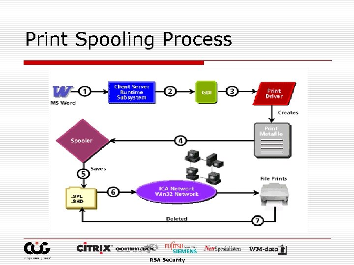 Print Spooling Process RSA Security