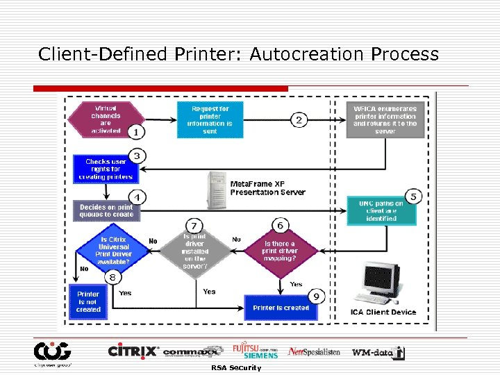Client-Defined Printer: Autocreation Process RSA Security