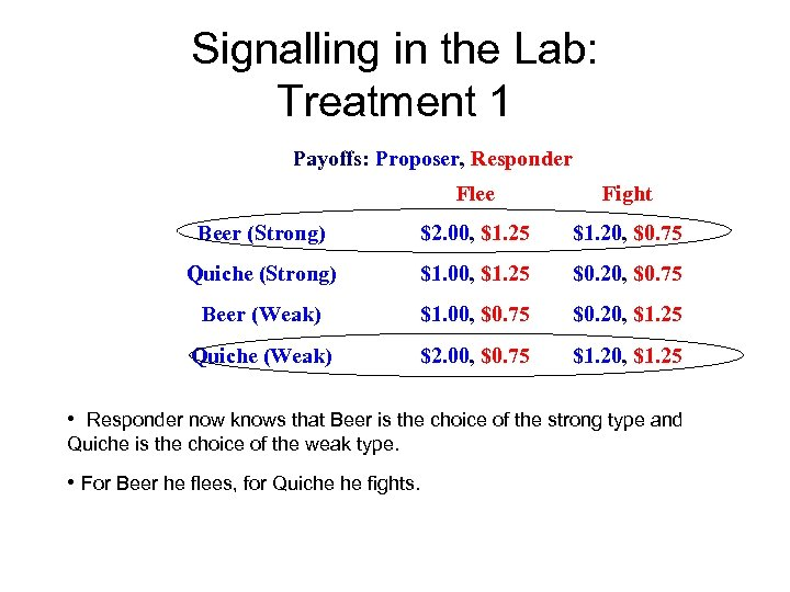 Signalling in the Lab: Treatment 1 Payoffs: Proposer, Responder Flee Fight Beer (Strong) $2.